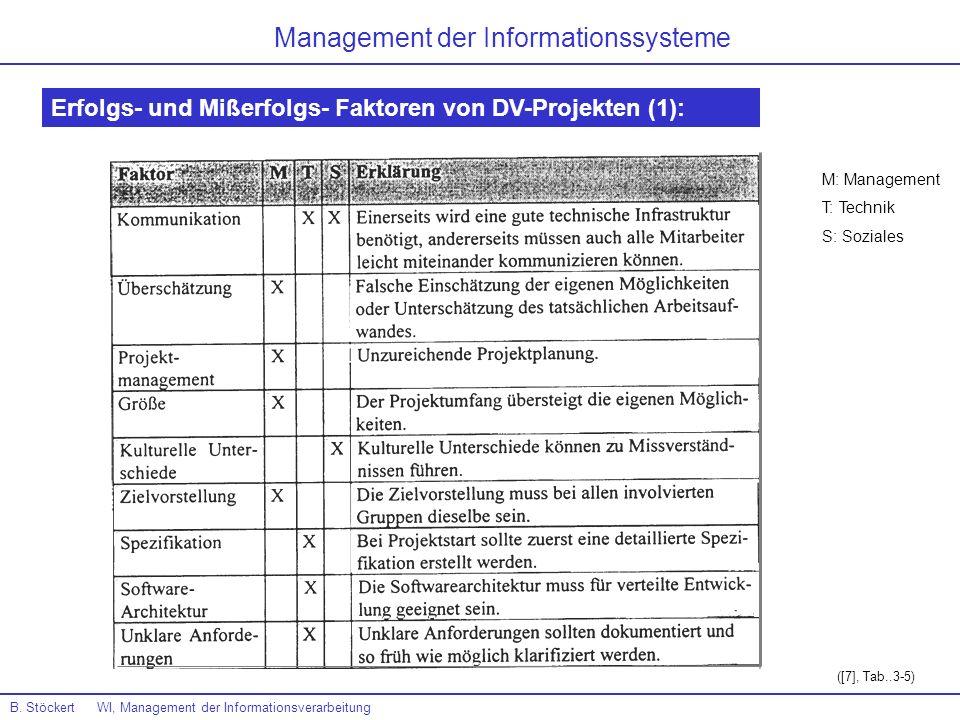 B. Stöckert WI, Management der Informationsverarbeitung Management der Informationssysteme Erfolgs- und Mißerfolgs- Faktoren von DV-Projekten (1): ([7