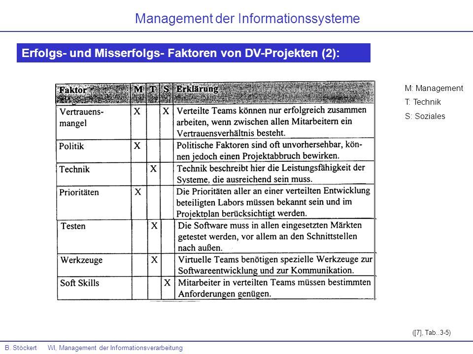 B. Stöckert WI, Management der Informationsverarbeitung Management der Informationssysteme Erfolgs- und Misserfolgs- Faktoren von DV-Projekten (2): ([