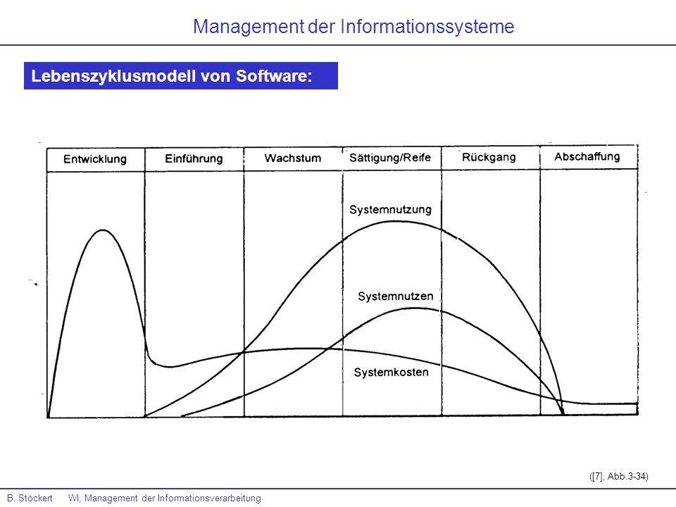 B. Stöckert WI, Management der Informationsverarbeitung Management der Informationssysteme Lebenszyklusmodell von Software: ([7], Abb.3-34)