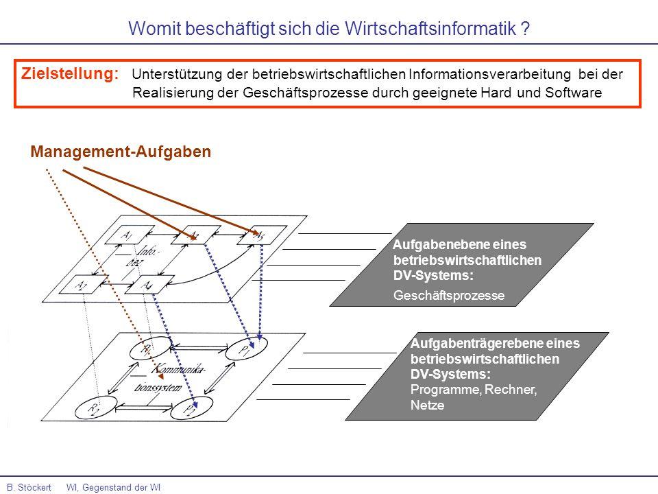 Aufgabenebene eines betriebswirtschaftlichen DV-Systems: Geschäftsprozesse Aufgabenträgerebene eines betriebswirtschaftlichen DV-Systems: Programme, R