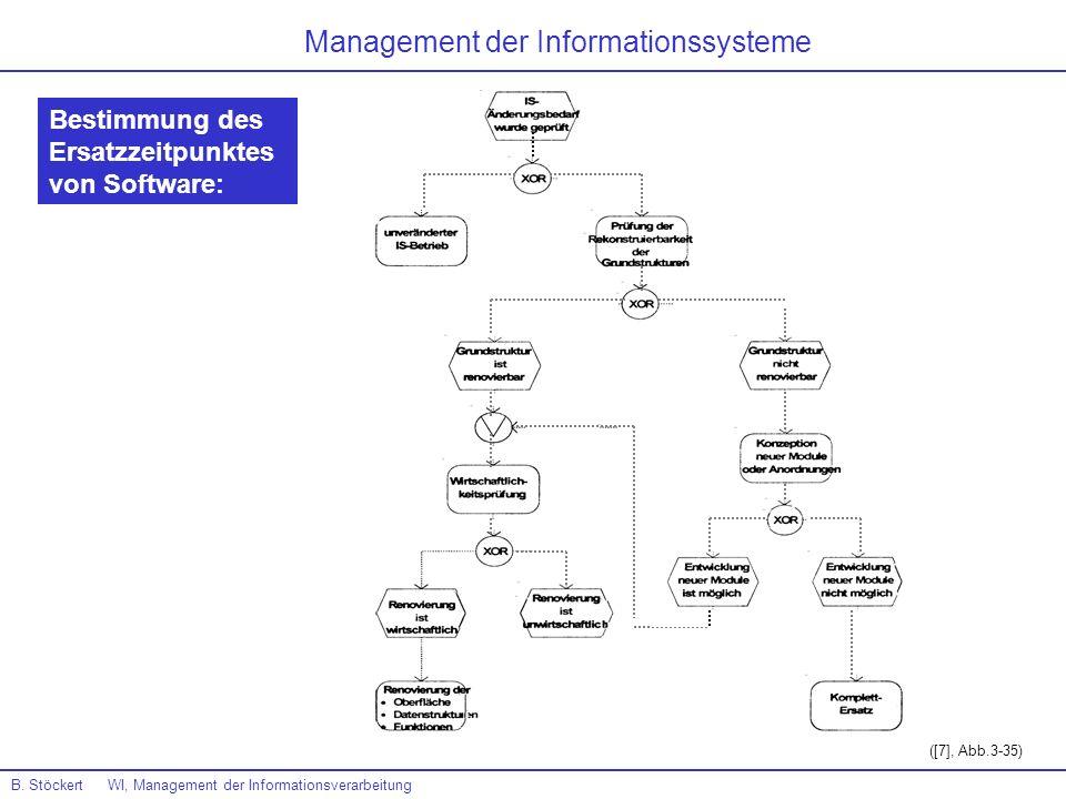 B. Stöckert WI, Management der Informationsverarbeitung Management der Informationssysteme Bestimmung des Ersatzzeitpunktes von Software: ([7], Abb.3-