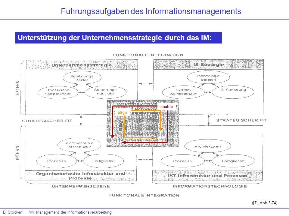 B. Stöckert WI, Management der Informationsverarbeitung Führungsaufgaben des Informationsmanagements Unterstützung der Unternehmensstrategie durch das
