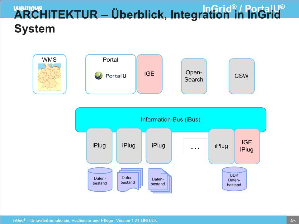 InGrid ® / PortalU ® InGrid ® – Umweltinformationen, Recherche und Pflege - Version 1.2-FLINTBEK 45 ARCHITEKTUR – Überblick, Integration in InGrid Sys