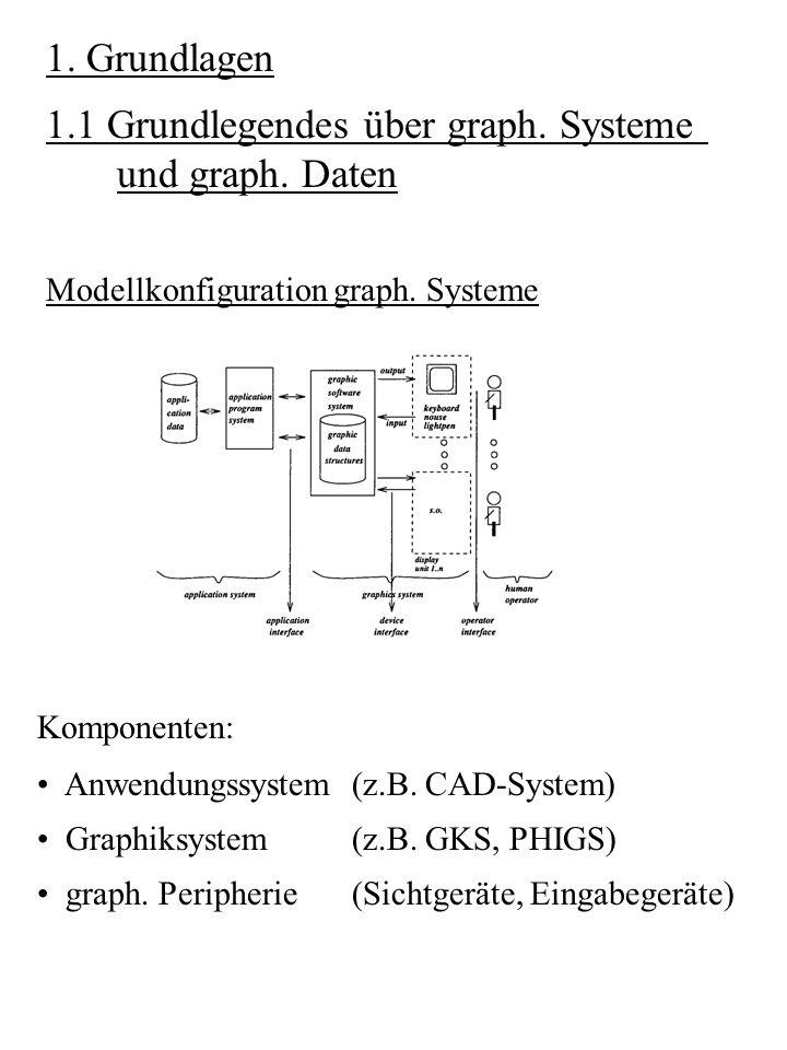 1. Grundlagen 1.1 Grundlegendes über graph. Systeme und graph. Daten Modellkonfiguration graph. Systeme Komponenten: Anwendungssystem(z.B. CAD-System)