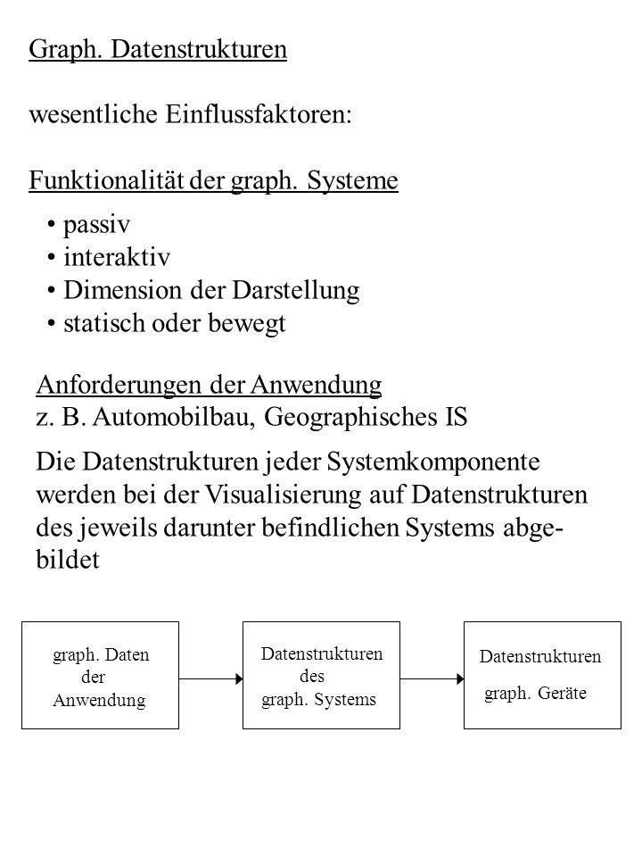 Graph. Datenstrukturen wesentliche Einflussfaktoren: Funktionalität der graph. Systeme passiv interaktiv Dimension der Darstellung statisch oder beweg