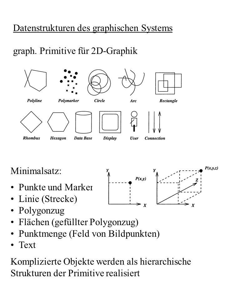 Datenstrukturen des graphischen Systems graph. Primitive für 2D-Graphik Minimalsatz: Punkte und Marker Linie (Strecke) Polygonzug Flächen (gefüllter P