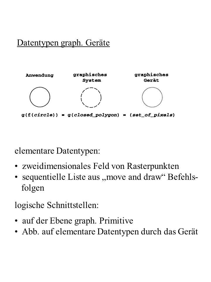 Datentypen graph. Geräte elementare Datentypen: zweidimensionales Feld von Rasterpunkten sequentielle Liste aus move and draw Befehls- folgen logische