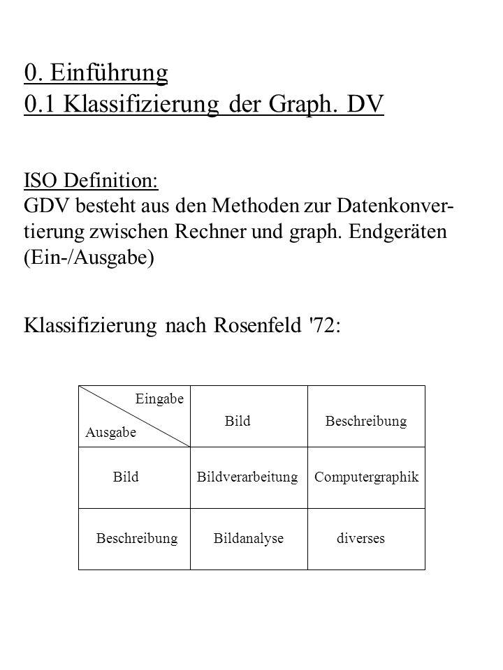 0. Einführung 0.1 Klassifizierung der Graph. DV ISO Definition: GDV besteht aus den Methoden zur Datenkonver- tierung zwischen Rechner und graph. Endg