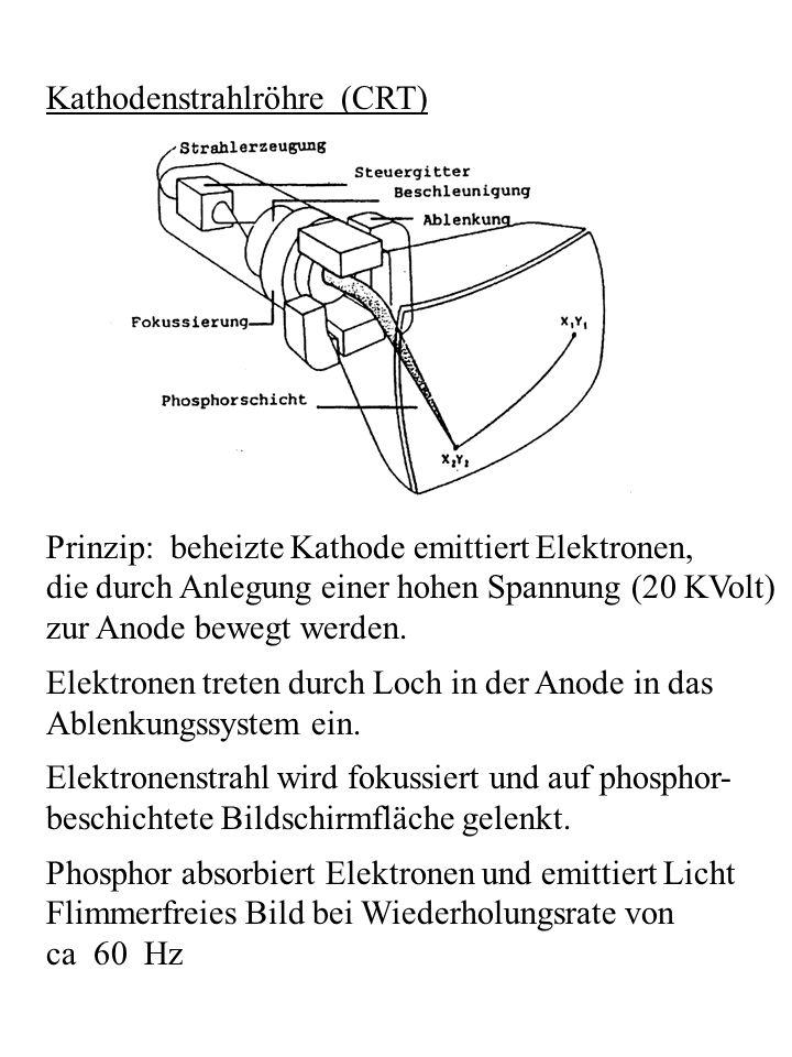 Kathodenstrahlröhre (CRT) Prinzip: beheizte Kathode emittiert Elektronen, die durch Anlegung einer hohen Spannung (20 KVolt) zur Anode bewegt werden.