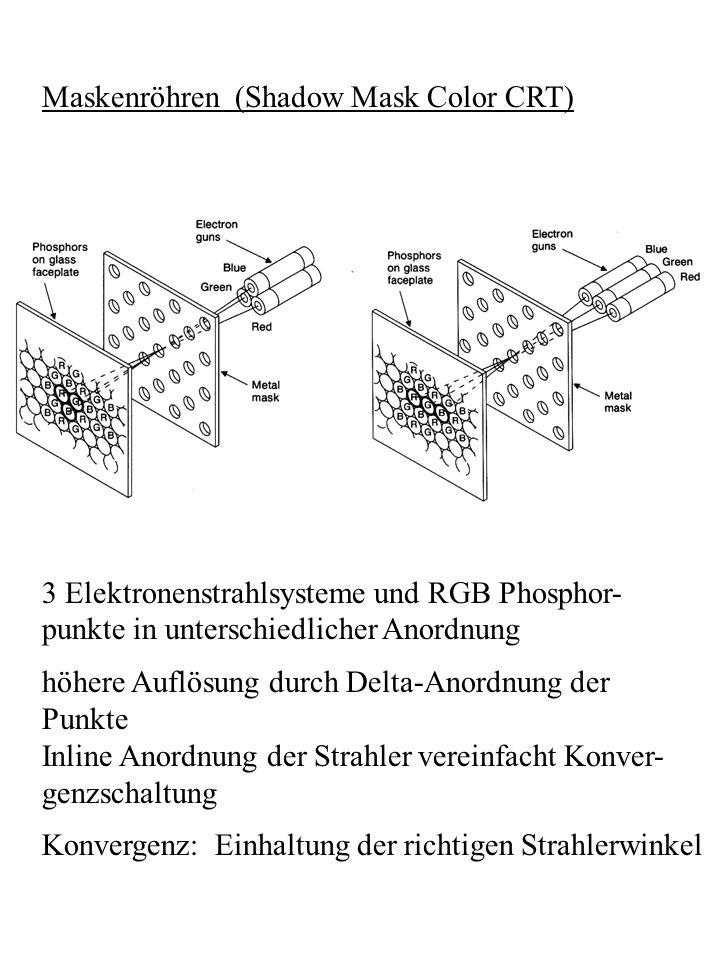 Maskenröhren (Shadow Mask Color CRT) 3 Elektronenstrahlsysteme und RGB Phosphor- punkte in unterschiedlicher Anordnung höhere Auflösung durch Delta-An