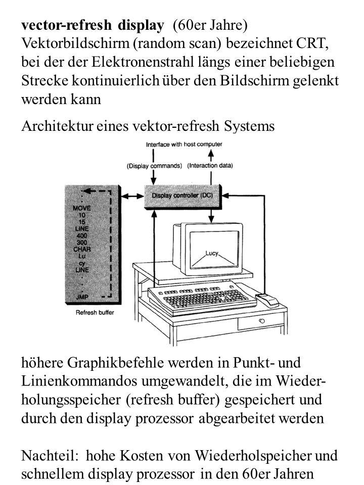 vector-refresh display (60er Jahre) Vektorbildschirm (random scan) bezeichnet CRT, bei der der Elektronenstrahl längs einer beliebigen Strecke kontinu