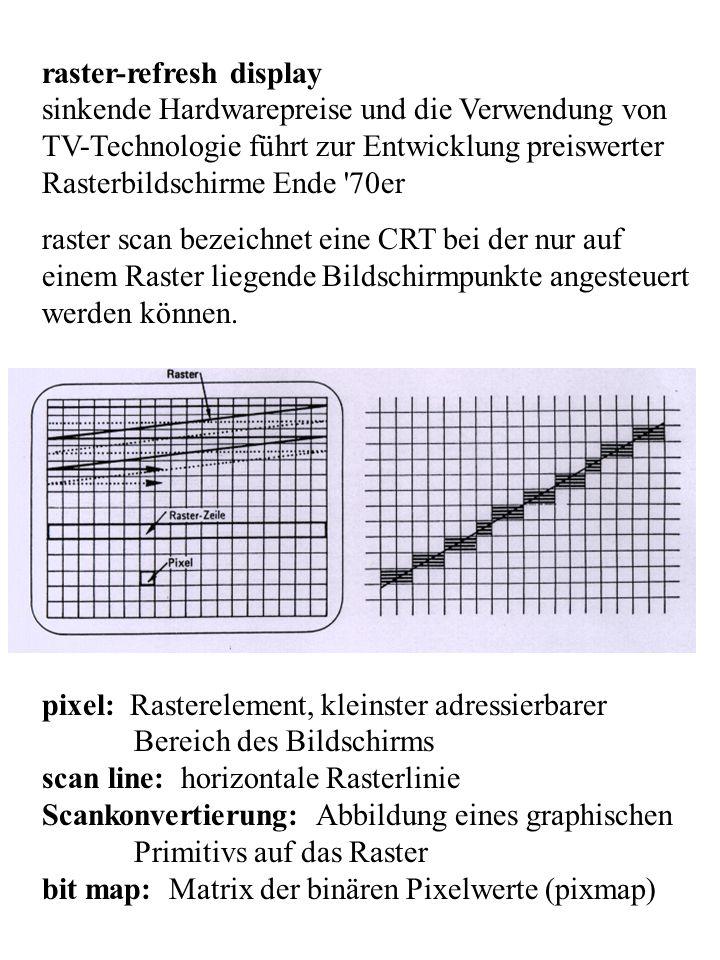 raster-refresh display sinkende Hardwarepreise und die Verwendung von TV-Technologie führt zur Entwicklung preiswerter Rasterbildschirme Ende '70er ra