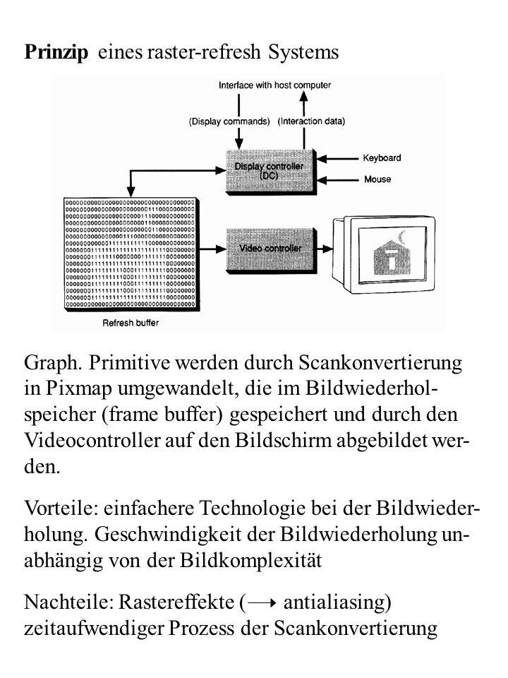Prinzip eines raster-refresh Systems Graph. Primitive werden durch Scankonvertierung in Pixmap umgewandelt, die im Bildwiederhol- speicher (frame buff