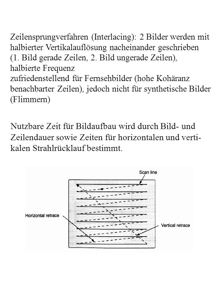 Zeilensprungverfahren (Interlacing): 2 Bilder werden mit halbierter Vertikalauflösung nacheinander geschrieben (1. Bild gerade Zeilen, 2. Bild ungerad
