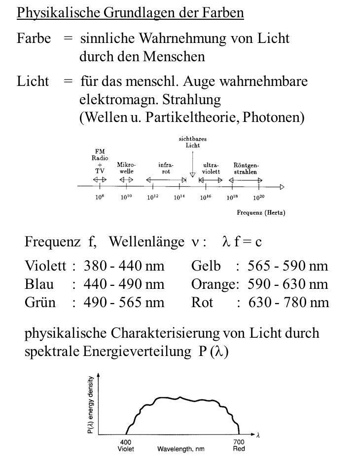 Physikalische Grundlagen der Farben Farbe= sinnliche Wahrnehmung von Licht durch den Menschen Licht= für das menschl. Auge wahrnehmbare elektromagn. S