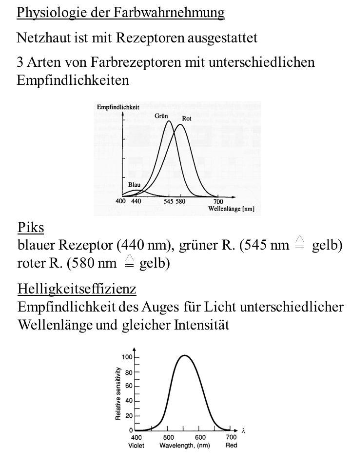 Physiologie der Farbwahrnehmung Netzhaut ist mit Rezeptoren ausgestattet 3 Arten von Farbrezeptoren mit unterschiedlichen Empfindlichkeiten Piks blaue