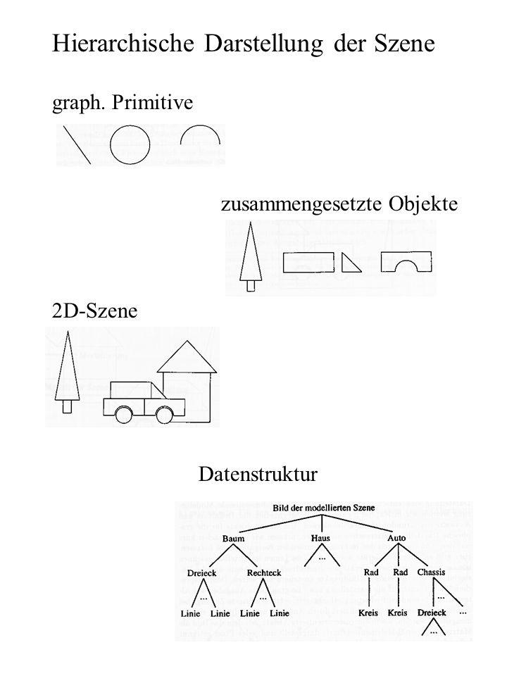 Hierarchische Darstellung der Szene graph. Primitive zusammengesetzte Objekte 2D-Szene Datenstruktur
