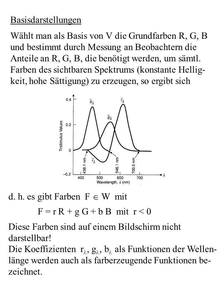 Basisdarstellungen Wählt man als Basis von V die Grundfarben R, G, B und bestimmt durch Messung an Beobachtern die Anteile an R, G, B, die benötigt we