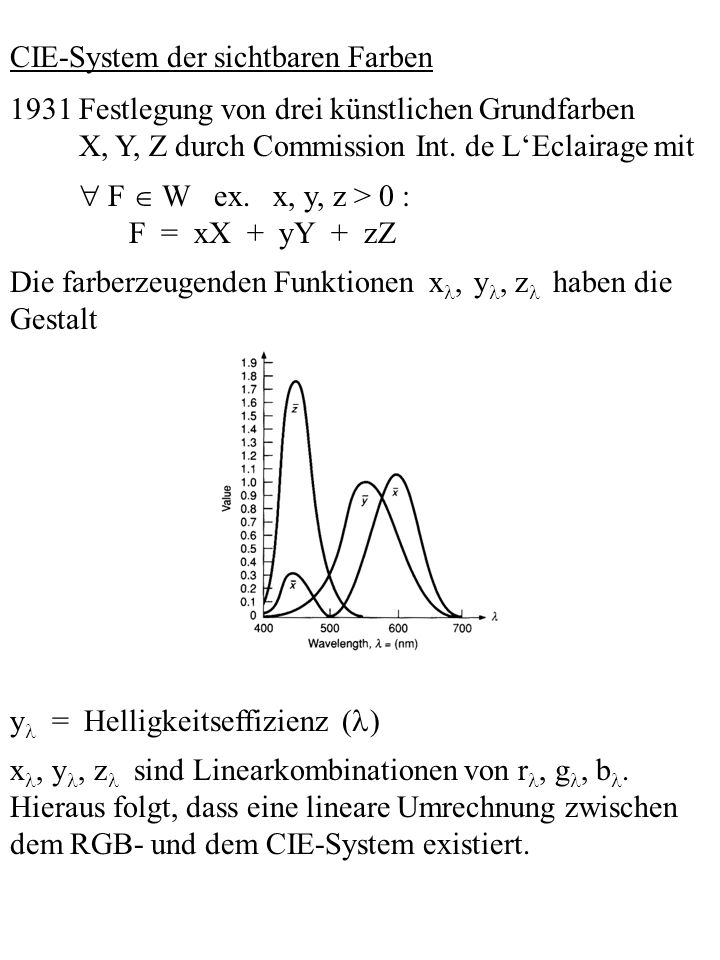 CIE-System der sichtbaren Farben 1931 Festlegung von drei künstlichen Grundfarben X, Y, Z durch Commission Int. de LEclairage mit F W ex. x, y, z > 0