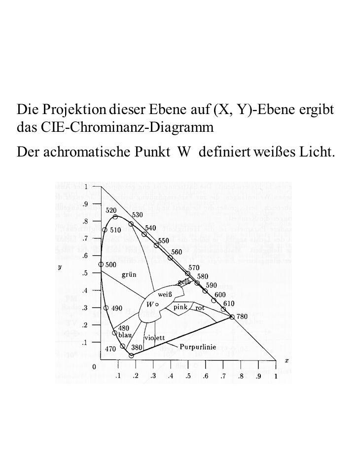 Die Projektion dieser Ebene auf (X, Y)-Ebene ergibt das CIE-Chrominanz-Diagramm Der achromatische Punkt W definiert weißes Licht.