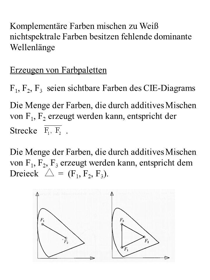 Erzeugen von Farbpaletten F 1, F 2, F 3 seien sichtbare Farben des CIE-Diagrams Die Menge der Farben, die durch additives Mischen von F 1, F 2 erzeugt