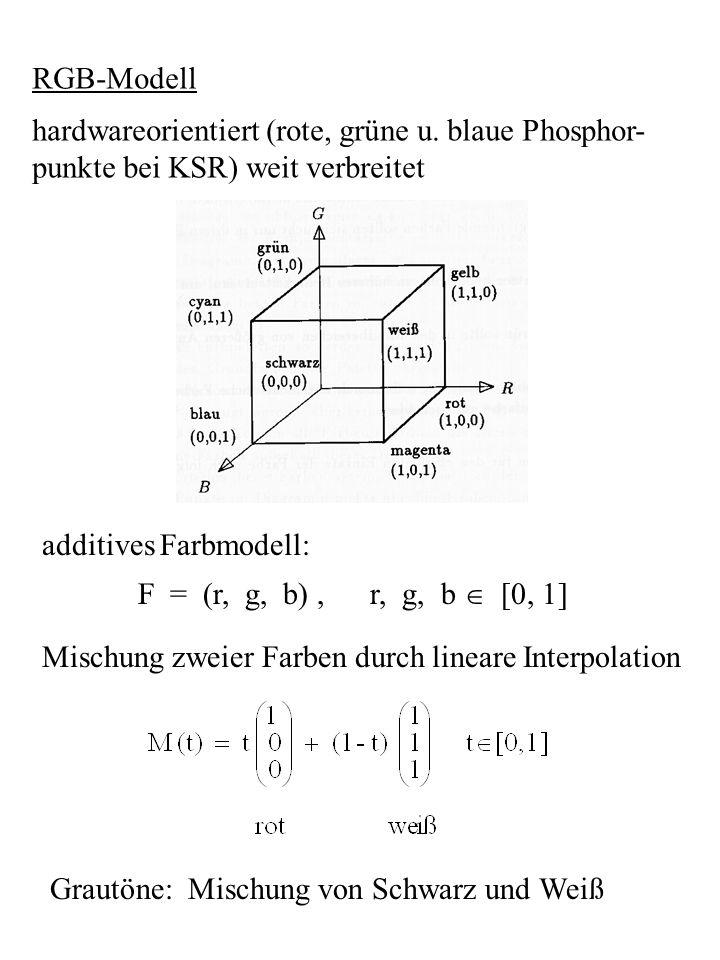 RGB-Modell hardwareorientiert (rote, grüne u. blaue Phosphor- punkte bei KSR) weit verbreitet additives Farbmodell: F = (r, g, b), r, g, b [0, 1] Misc