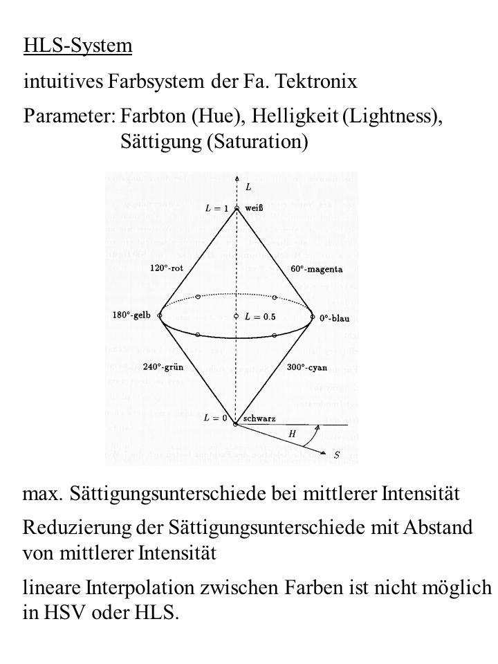 HLS-System intuitives Farbsystem der Fa. Tektronix Parameter: Farbton (Hue), Helligkeit (Lightness), Sättigung (Saturation) max. Sättigungsunterschied