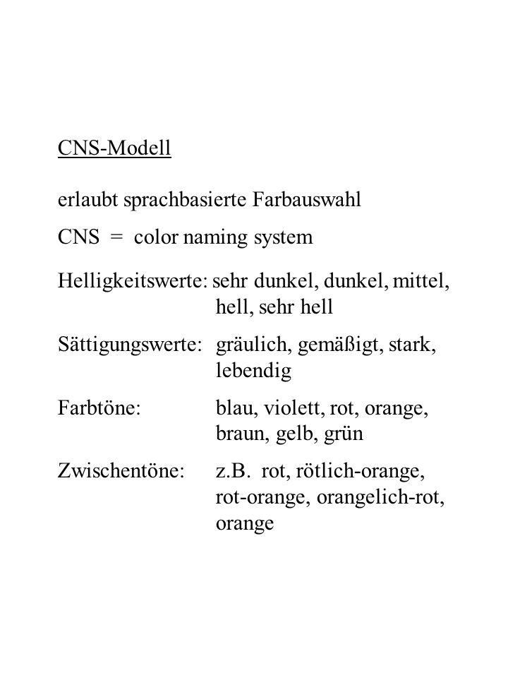 CNS-Modell erlaubt sprachbasierte Farbauswahl CNS = color naming system Helligkeitswerte: sehr dunkel, dunkel, mittel, hell, sehr hell Sättigungswerte