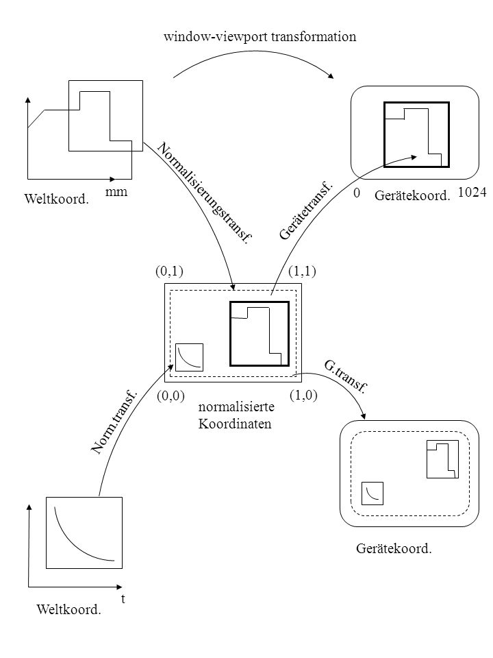 mm 0 1024 window-viewport transformation Gerätekoord. Gerätetransf. Normalisierungstransf. Weltkoord. G.transf. Norm.transf. normalisierte Koordinaten