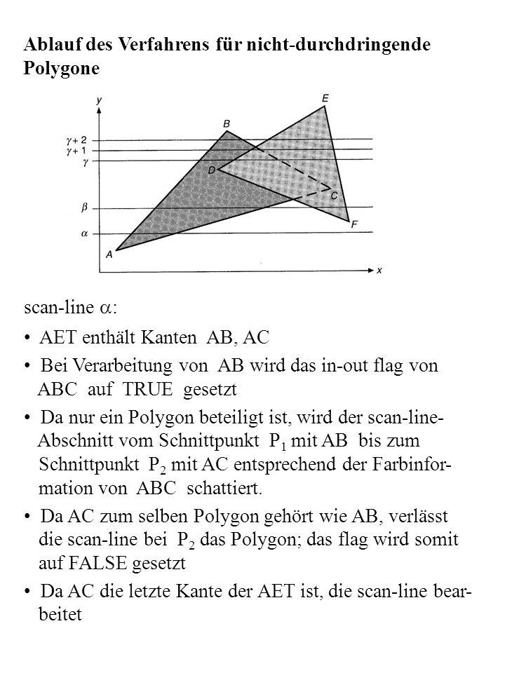 Ablauf des Verfahrens für nicht-durchdringende Polygone scan-line : AET enthält Kanten AB, AC Bei Verarbeitung von AB wird das in-out flag von ABC auf