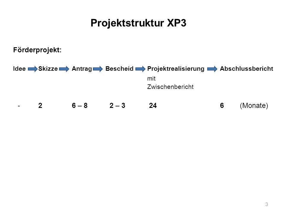 Projektstruktur XP3 Förderprojekt: Idee Skizze Antrag Bescheid Projektrealisierung Abschlussbericht mit Zwischenbericht - 2 6 – 8 2 – 3 24 6 (Monate)