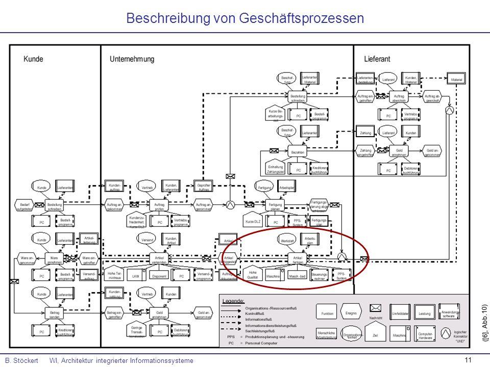 11 Beschreibung von Geschäftsprozessen B. Stöckert WI, Architektur integrierter Informationssysteme ([6], Abb.10)