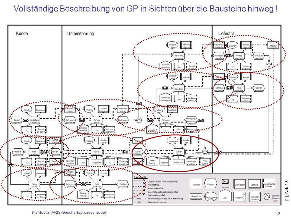 12 Vollständige Beschreibung von GP in Sichten über die Bausteine hinweg ! [2], Abb.10 MeMobIS, ARIS-Geschäftsprozessmodell