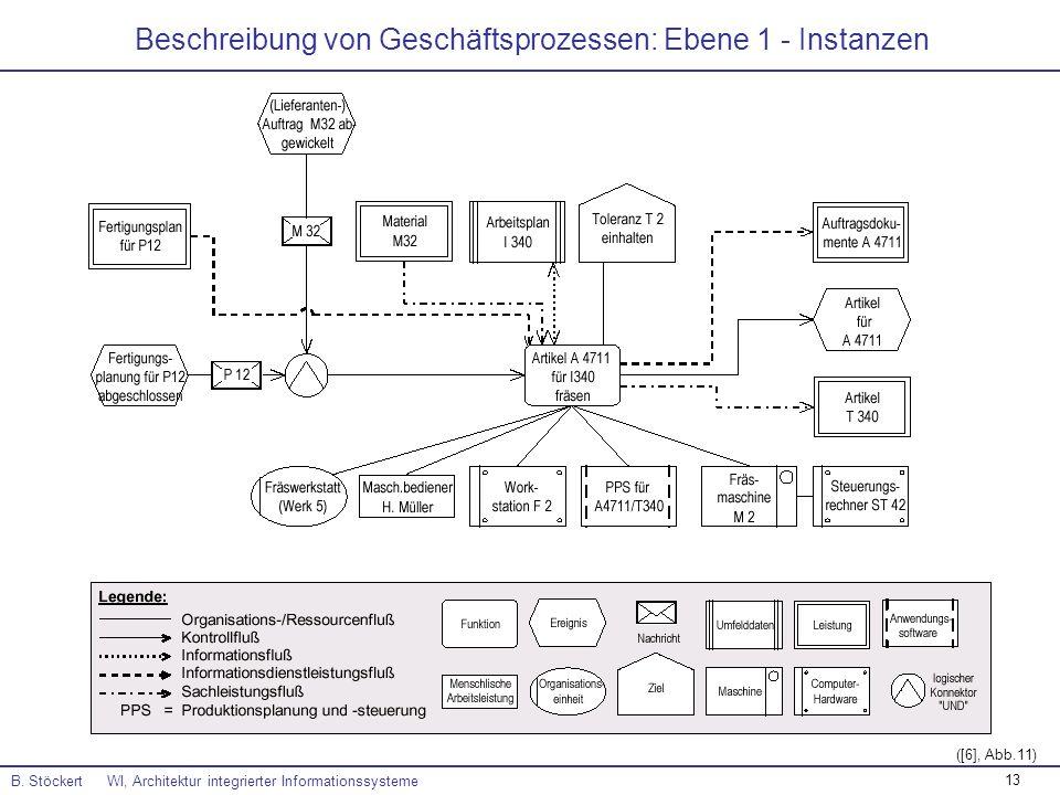 13 Beschreibung von Geschäftsprozessen: Ebene 1 - Instanzen B. Stöckert WI, Architektur integrierter Informationssysteme ([6], Abb.11)