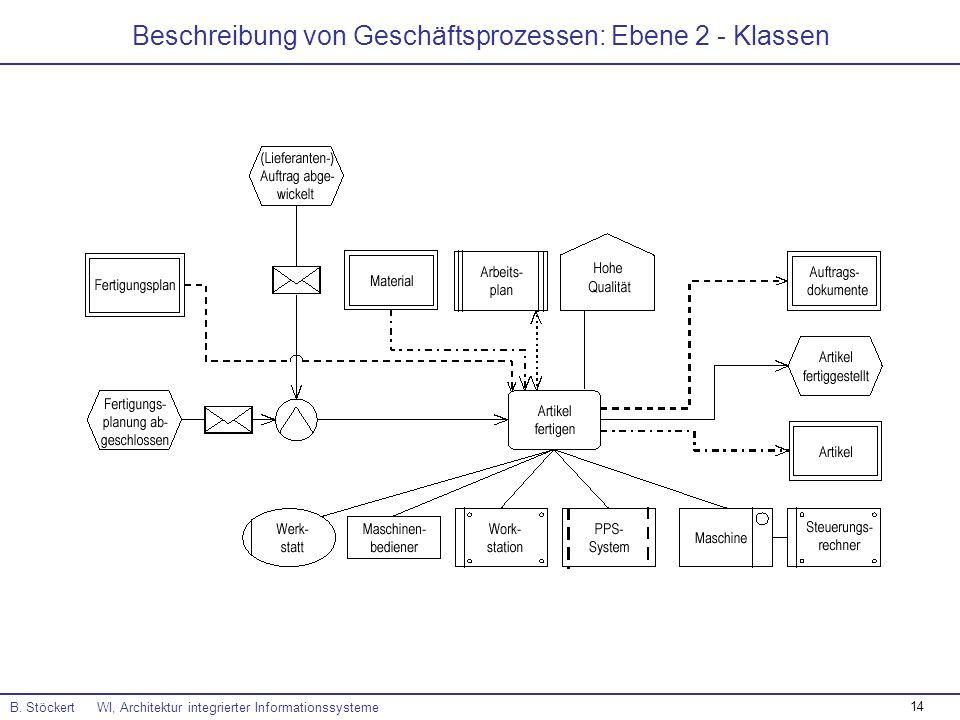 14 Beschreibung von Geschäftsprozessen: Ebene 2 - Klassen B. Stöckert WI, Architektur integrierter Informationssysteme