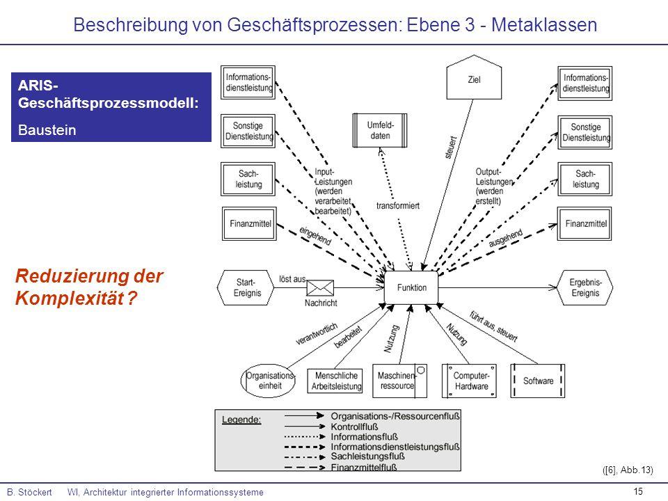 15 Beschreibung von Geschäftsprozessen: Ebene 3 - Metaklassen B. Stöckert WI, Architektur integrierter Informationssysteme ([6], Abb.13) ARIS- Geschäf