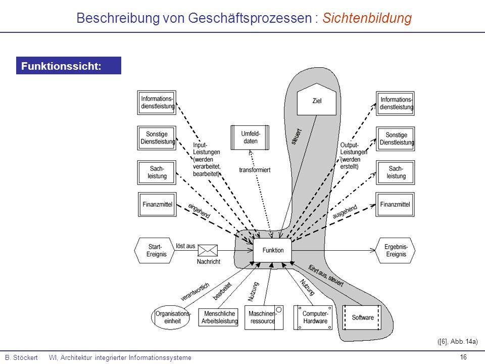 16 Beschreibung von Geschäftsprozessen : Sichtenbildung B. Stöckert WI, Architektur integrierter Informationssysteme ([6], Abb.14a) Funktionssicht: