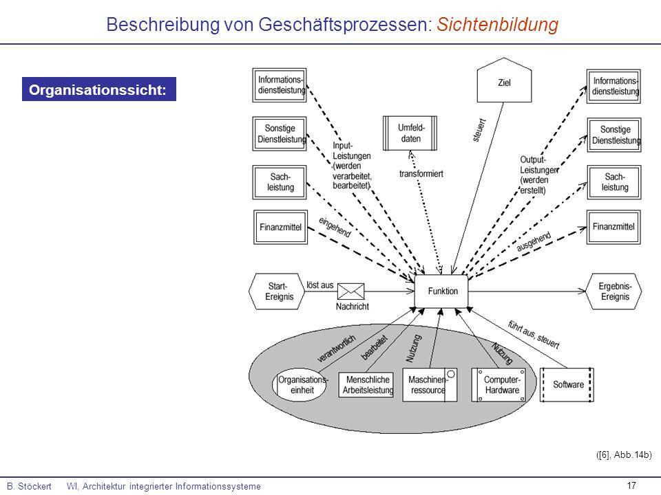 17 Beschreibung von Geschäftsprozessen: Sichtenbildung B. Stöckert WI, Architektur integrierter Informationssysteme ([6], Abb.14b) Organisationssicht: