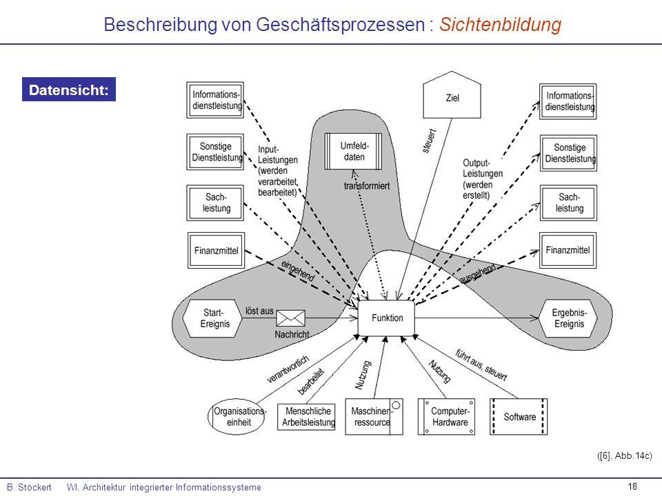 18 Beschreibung von Geschäftsprozessen : Sichtenbildung B. Stöckert WI, Architektur integrierter Informationssysteme ([6], Abb.14c) Datensicht: