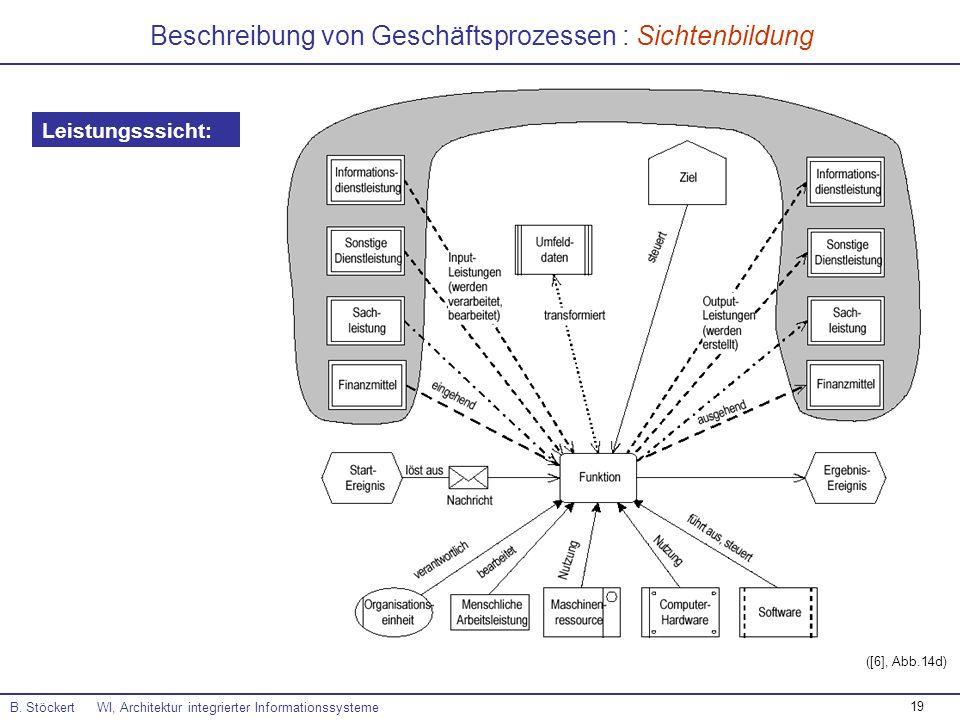 19 Beschreibung von Geschäftsprozessen : Sichtenbildung B. Stöckert WI, Architektur integrierter Informationssysteme ([6], Abb.14d) Leistungsssicht: