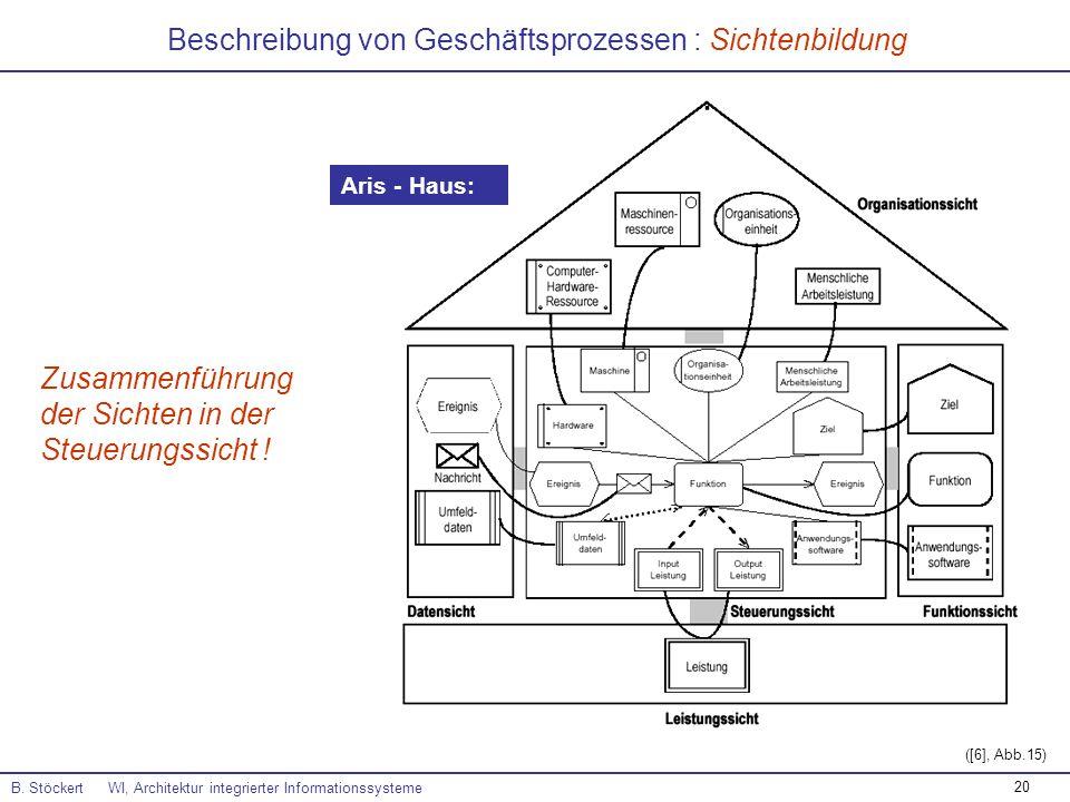 20 Beschreibung von Geschäftsprozessen : Sichtenbildung B. Stöckert WI, Architektur integrierter Informationssysteme ([6], Abb.15) Aris - Haus: Zusamm