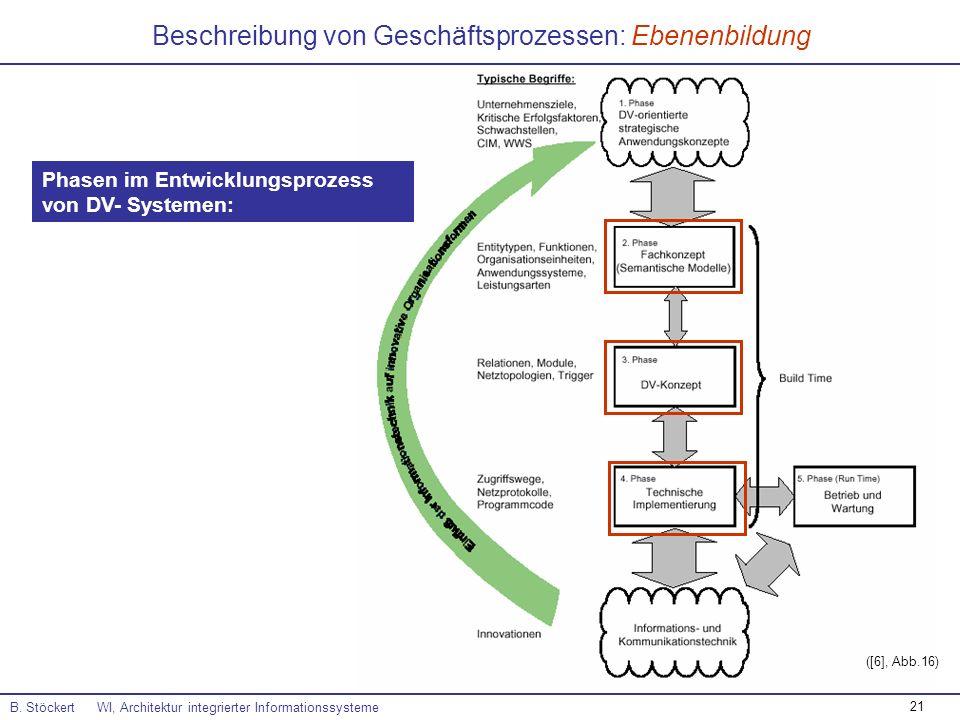 21 Beschreibung von Geschäftsprozessen: Ebenenbildung B. Stöckert WI, Architektur integrierter Informationssysteme ([6], Abb.16) Phasen im Entwicklung