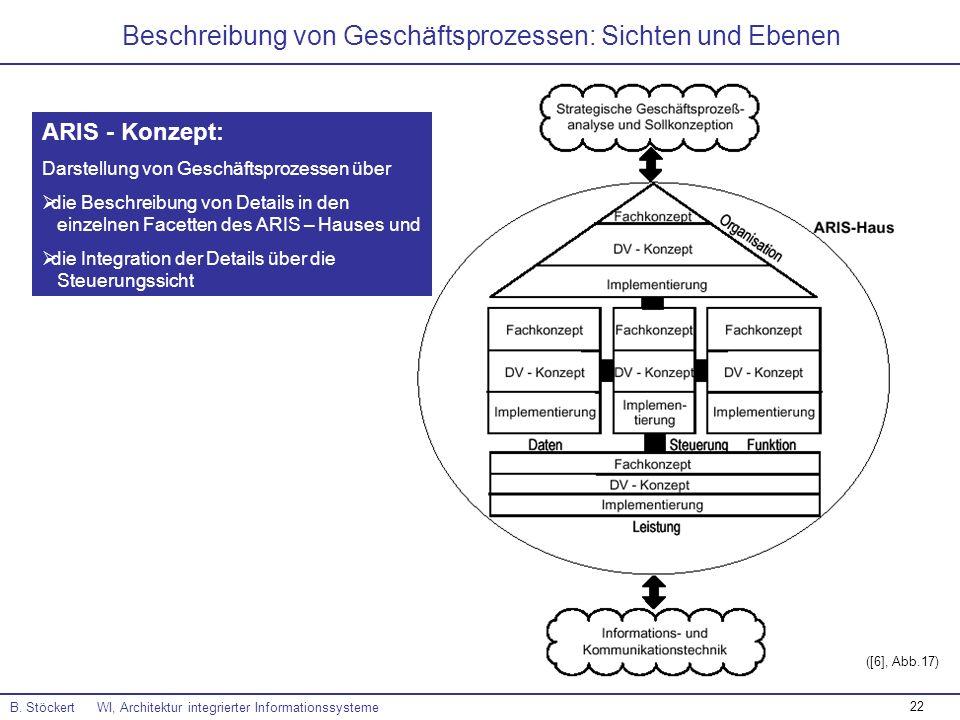 22 Beschreibung von Geschäftsprozessen: Sichten und Ebenen B. Stöckert WI, Architektur integrierter Informationssysteme ([6], Abb.17) ARIS - Konzept: