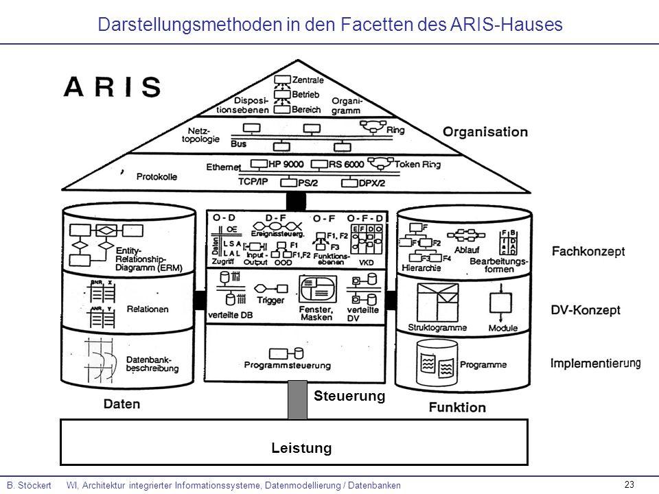 23 B. Stöckert WI, Architektur integrierter Informationssysteme, Datenmodellierung / Datenbanken Darstellungsmethoden in den Facetten des ARIS-Hauses