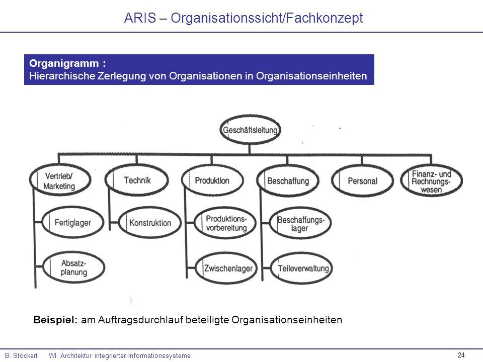 24 ARIS – Organisationssicht/Fachkonzept B. Stöckert WI, Architektur integrierter Informationssysteme Organigramm : Hierarchische Zerlegung von Organi