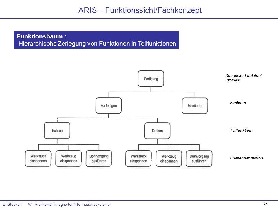 25 ARIS – Funktionssicht/Fachkonzept B. Stöckert WI, Architektur integrierter Informationssysteme Funktionsbaum : Hierarchische Zerlegung von Funktion