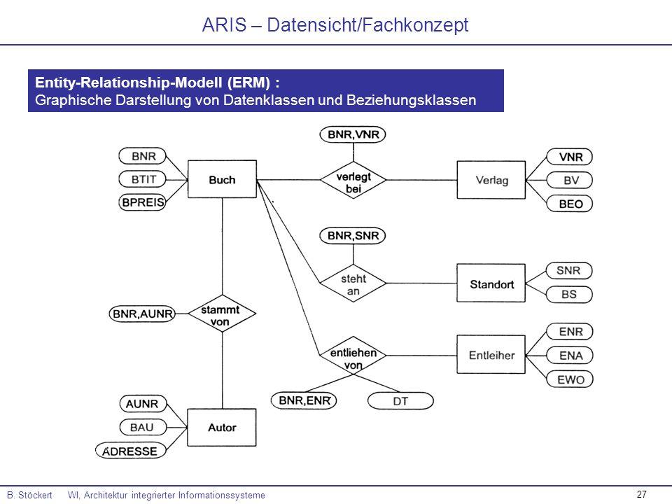 27 ARIS – Datensicht/Fachkonzept B. Stöckert WI, Architektur integrierter Informationssysteme Entity-Relationship-Modell (ERM) : Graphische Darstellun