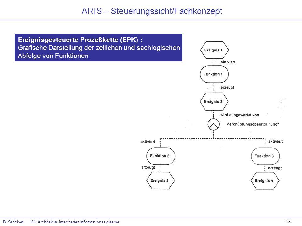 28 ARIS – Steuerungssicht/Fachkonzept B. Stöckert WI, Architektur integrierter Informationssysteme Ereignisgesteuerte Prozeßkette (EPK) : Grafische Da