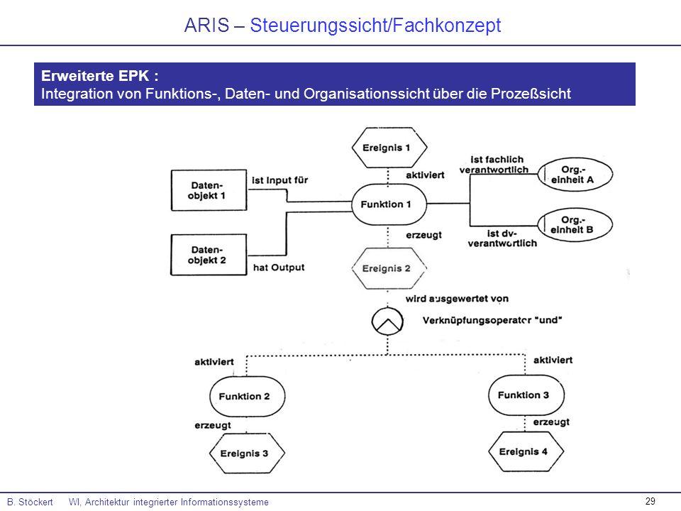 29 ARIS – Steuerungssicht/Fachkonzept B. Stöckert WI, Architektur integrierter Informationssysteme Erweiterte EPK : Integration von Funktions-, Daten-