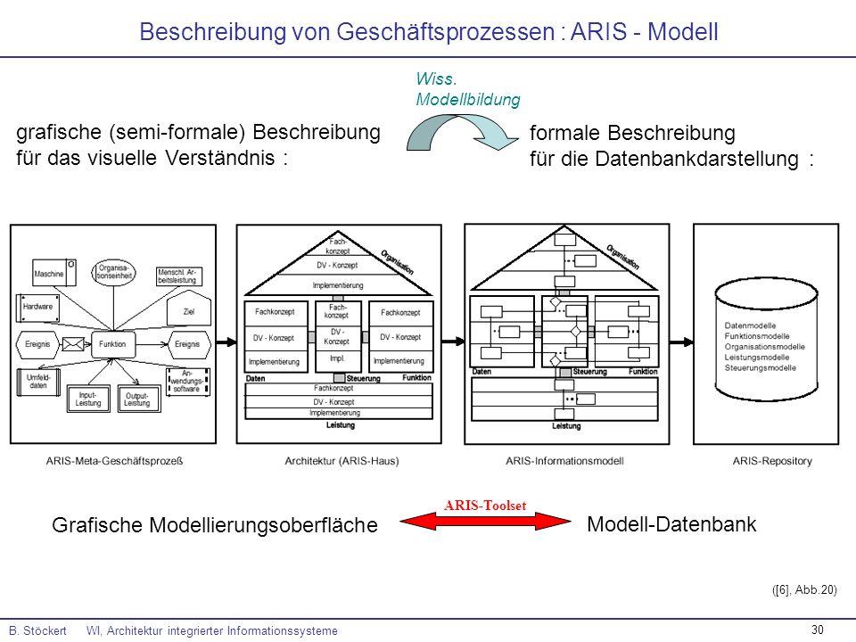 30 Beschreibung von Geschäftsprozessen : ARIS - Modell B. Stöckert WI, Architektur integrierter Informationssysteme grafische (semi-formale) Beschreib